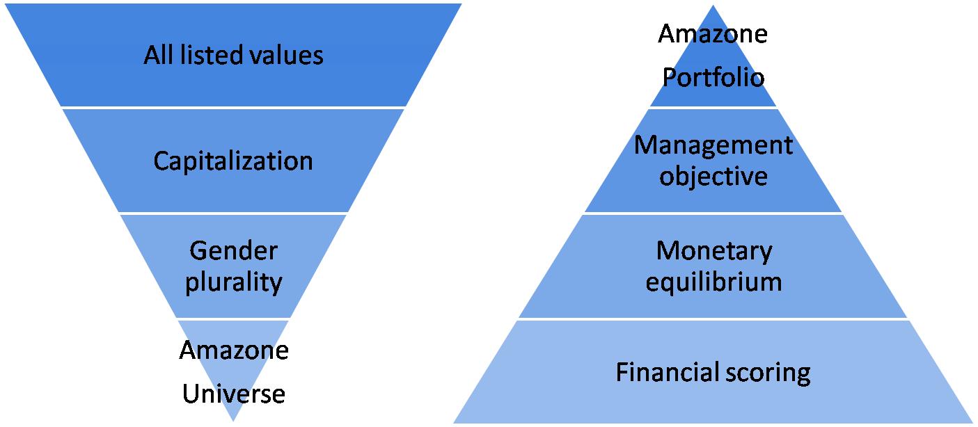 processus-d'investissement-1